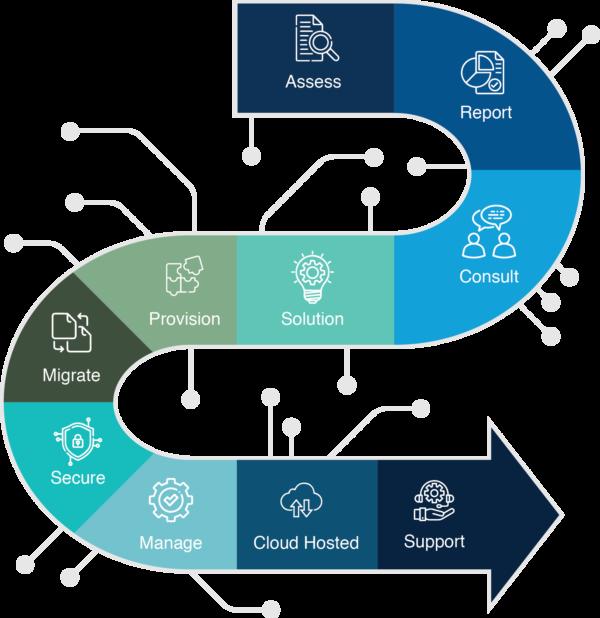 Azure Process